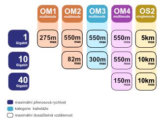 Max dosažitelné vzdálenosti optických vláken