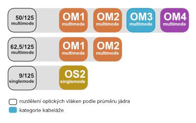 Rozdělení optických vláken