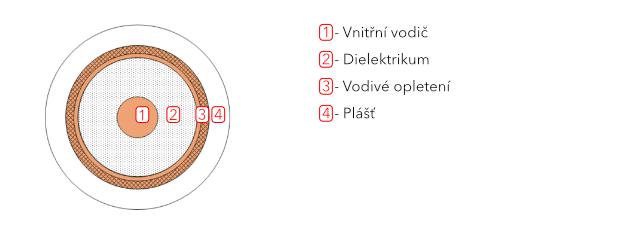 Koaxiální kabel